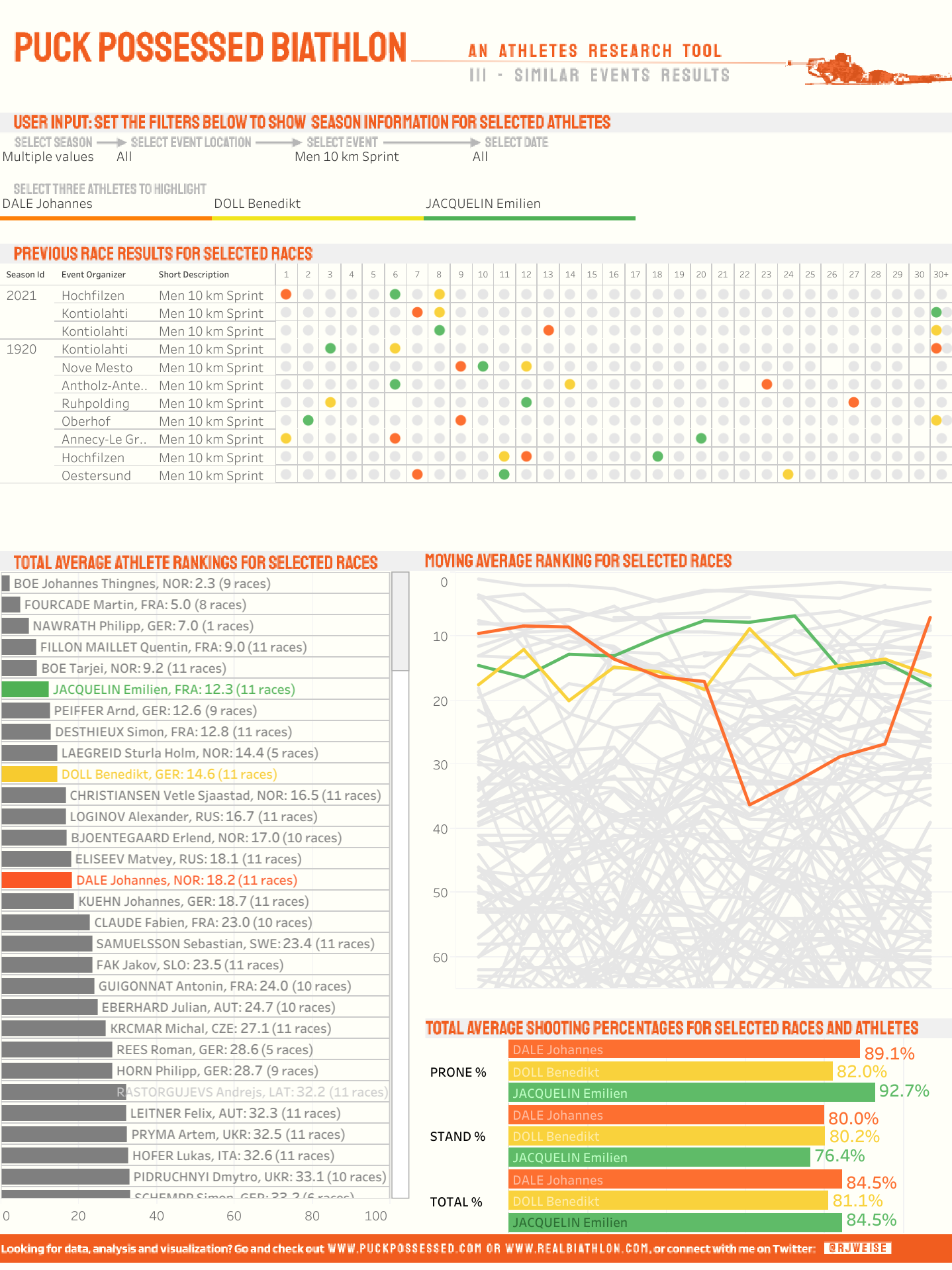 Page 3 from the Athletes Research Tool dashboard