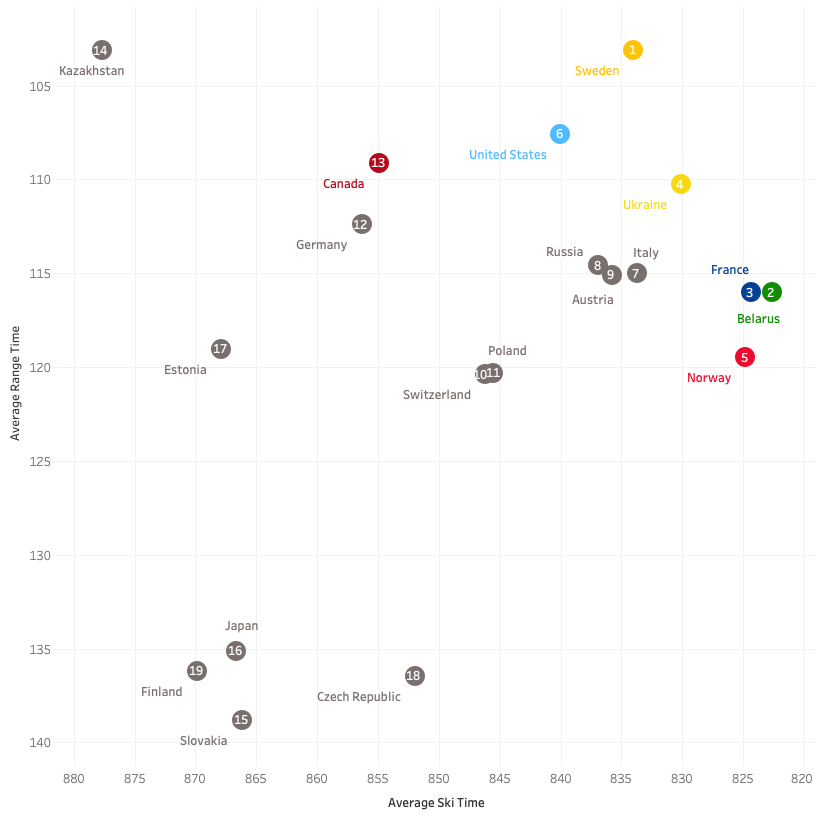 An exploration of Biathlon Relay Race data
